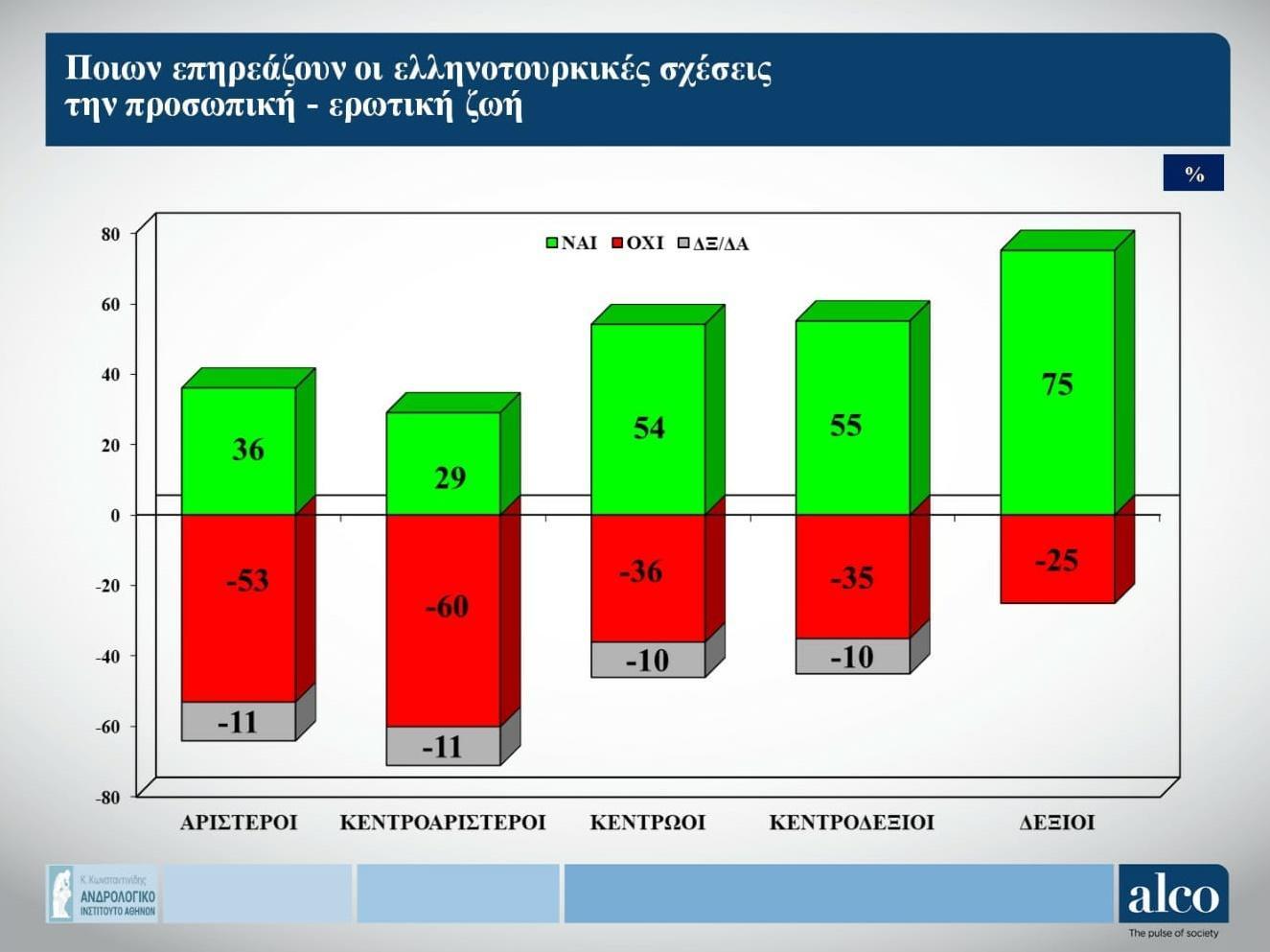 ποιων επηρεάζουν οι ελληνοτουρκικές σχέσεις